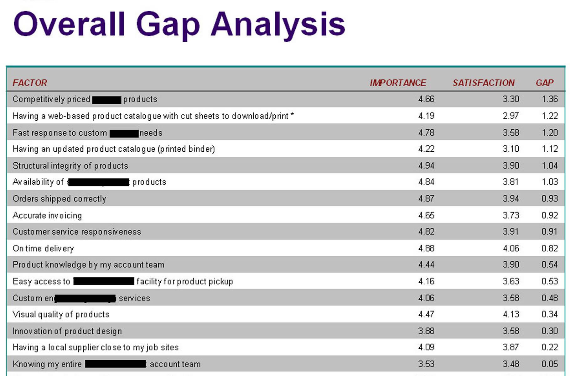 IMPORTANCE-&-SATISACTION-FACTOR-GAP-ANALYSIS