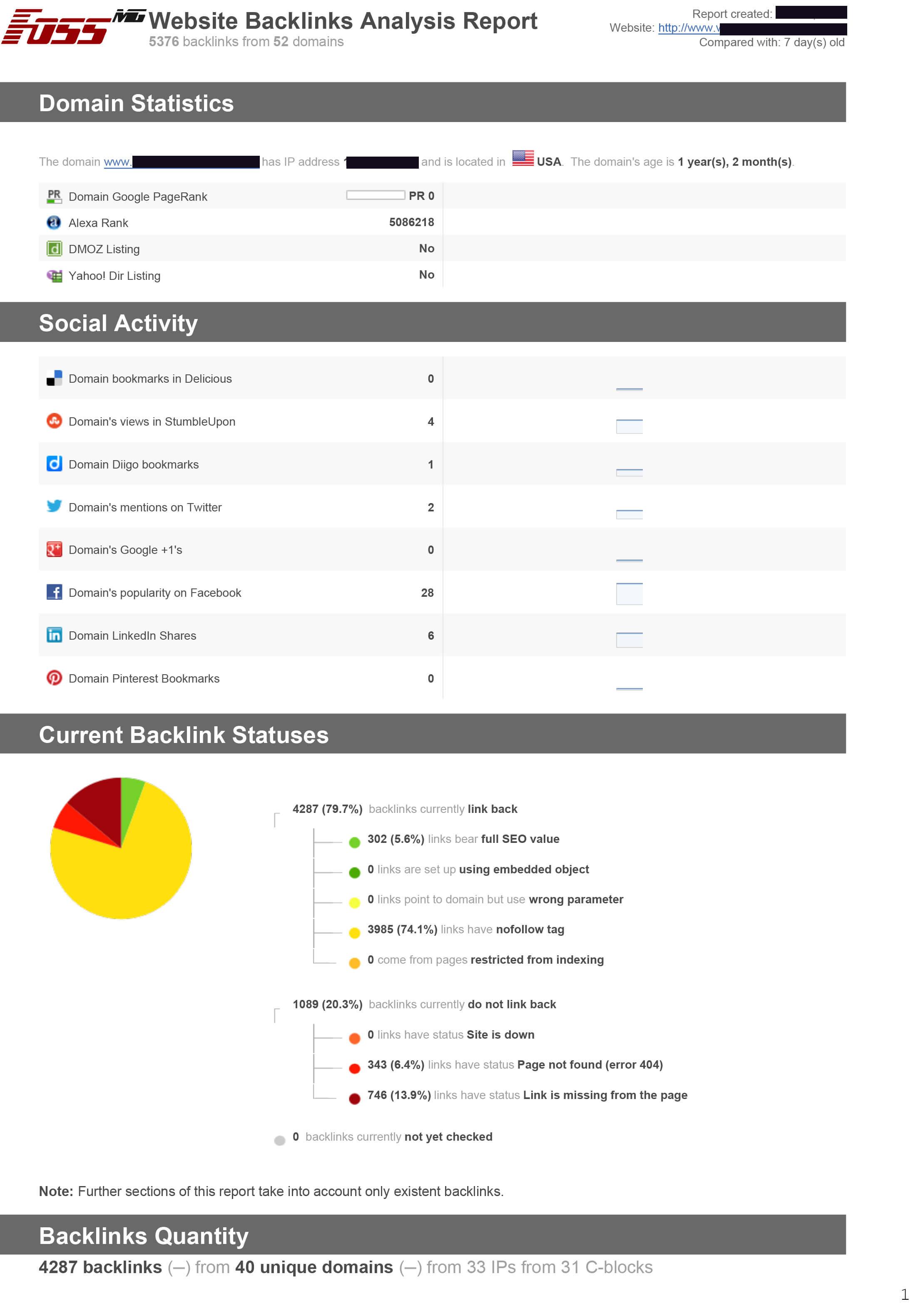SEO Backlinks Analysis